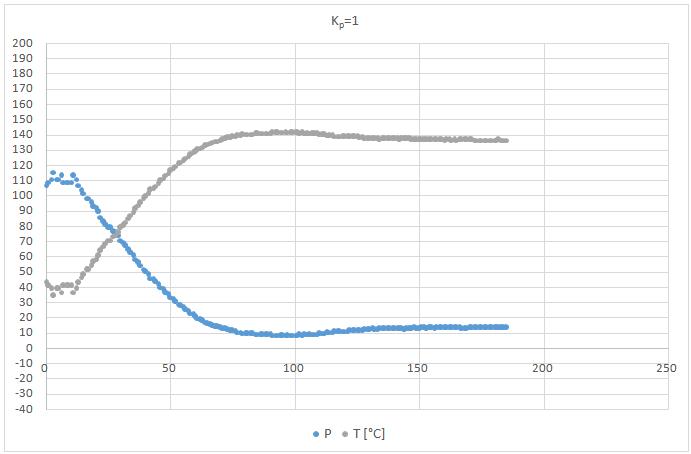 P szabályzó Kp=1