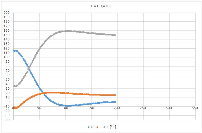 PI szabályzó Kp=1, Ti=100