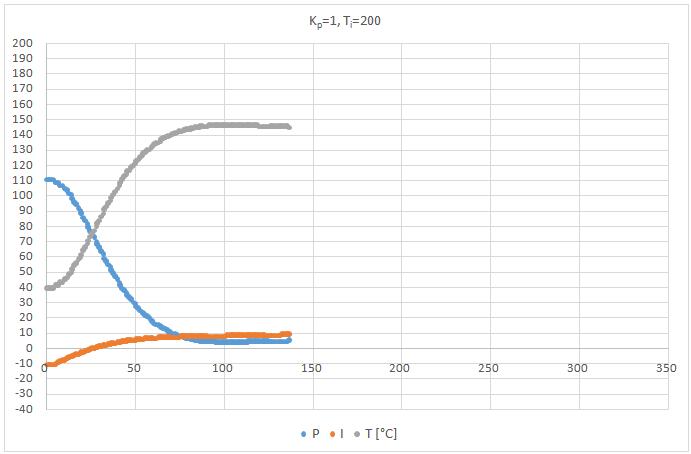 PI szabályzó Kp=1, Ti=200