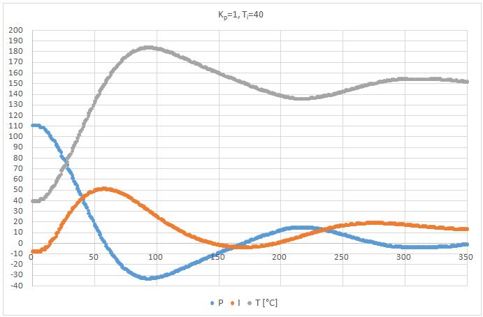 PI szabályzó Kp=1, Ti=40