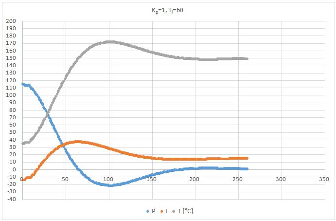 PI szabályzó Kp=1, Ti=60